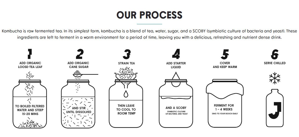 The process for making your own kombucha!